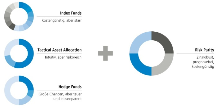 Marktmeinungen – Archiv September 2014 » altii Fondsportal
